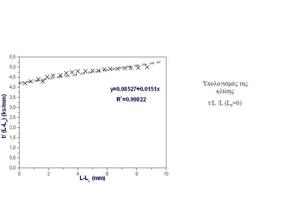 Υπολογισμός της κλίσης t/L /L (L o =0)
