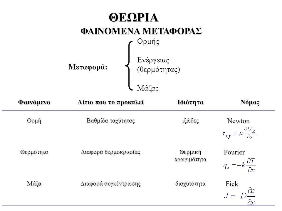 ΘΕΩΡΙΑ Φαινόμενο Αίτιο που το προκαλεί ΙδιότηταΝόμος Ορμή Βαθμίδα ταχύτητας ιξώδες Newton Newton Θερμότητα Διαφορά θερμοκρασίας Θερμική αγωγιμότητα Fourier Fourier Μάζα Διαφορά συγκέντρωσης διαχυτότητα Fick Fick Ορμής Ενέργειας (θερμότητας) Μάζας Μεταφορά: ΦΑΙΝΟΜΕΝΑ ΜΕΤΑΦΟΡΑΣ