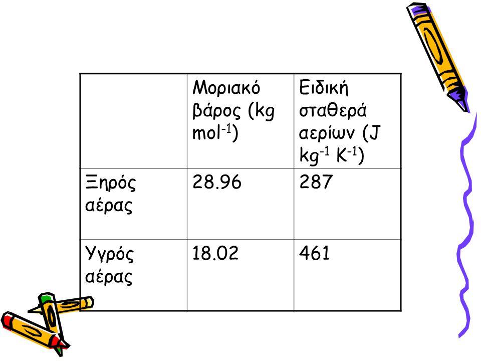 Μοριακό βάρος (kg mol -1 ) Ειδική σταθερά αερίων (J kg -1 K -1 ) Ξηρός αέρας 28.96287 Υγρός αέρας 18.02461