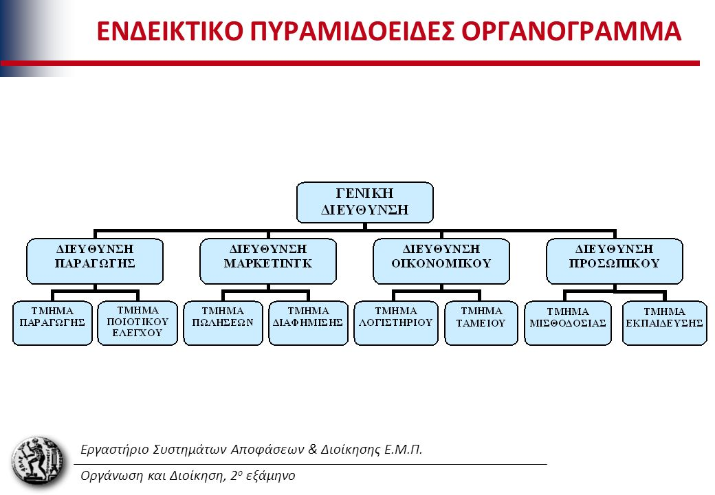 Εργαστήριο Συστημάτων Αποφάσεων & Διοίκησης Ε.Μ.Π. Οργάνωση και Διοίκηση, 2 ο εξάμηνο ΕΝΔΕΙΚΤΙΚΟ ΠΥΡΑΜΙΔΟΕΙΔΕΣ ΟΡΓΑΝΟΓΡΑΜΜΑ