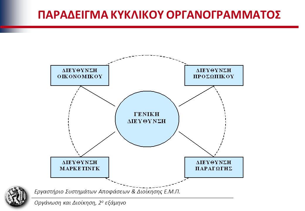 Εργαστήριο Συστημάτων Αποφάσεων & Διοίκησης Ε.Μ.Π. Οργάνωση και Διοίκηση, 2 ο εξάμηνο ΠΑΡΑΔΕΙΓΜΑ ΚΥΚΛΙΚΟΥ ΟΡΓΑΝΟΓΡΑΜΜΑΤΟΣ