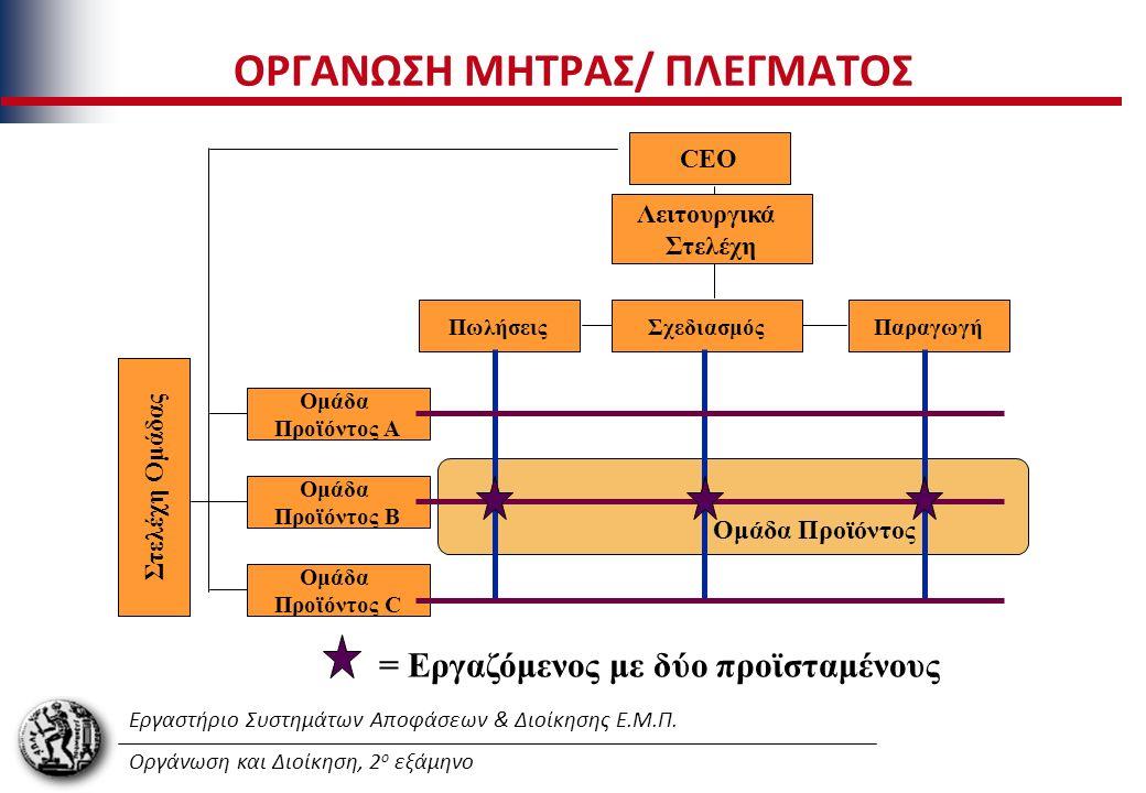 Εργαστήριο Συστημάτων Αποφάσεων & Διοίκησης Ε.Μ.Π. Οργάνωση και Διοίκηση, 2 ο εξάμηνο ΟΡΓΑΝΩΣΗ ΜΗΤΡΑΣ/ ΠΛΕΓΜΑΤΟΣ CEO Λειτουργικά Στελέχη ΠωλήσειςΣχεδι