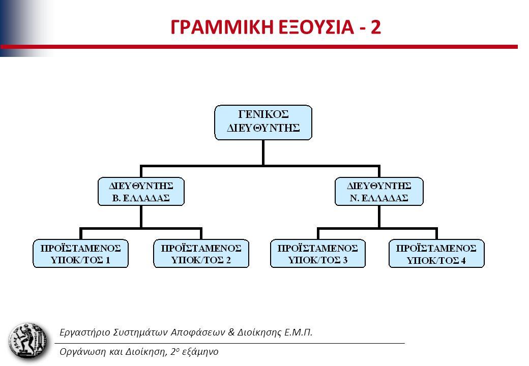 Εργαστήριο Συστημάτων Αποφάσεων & Διοίκησης Ε.Μ.Π. Οργάνωση και Διοίκηση, 2 ο εξάμηνο ΓΡΑΜΜΙΚΗ ΕΞΟΥΣΙΑ - 2