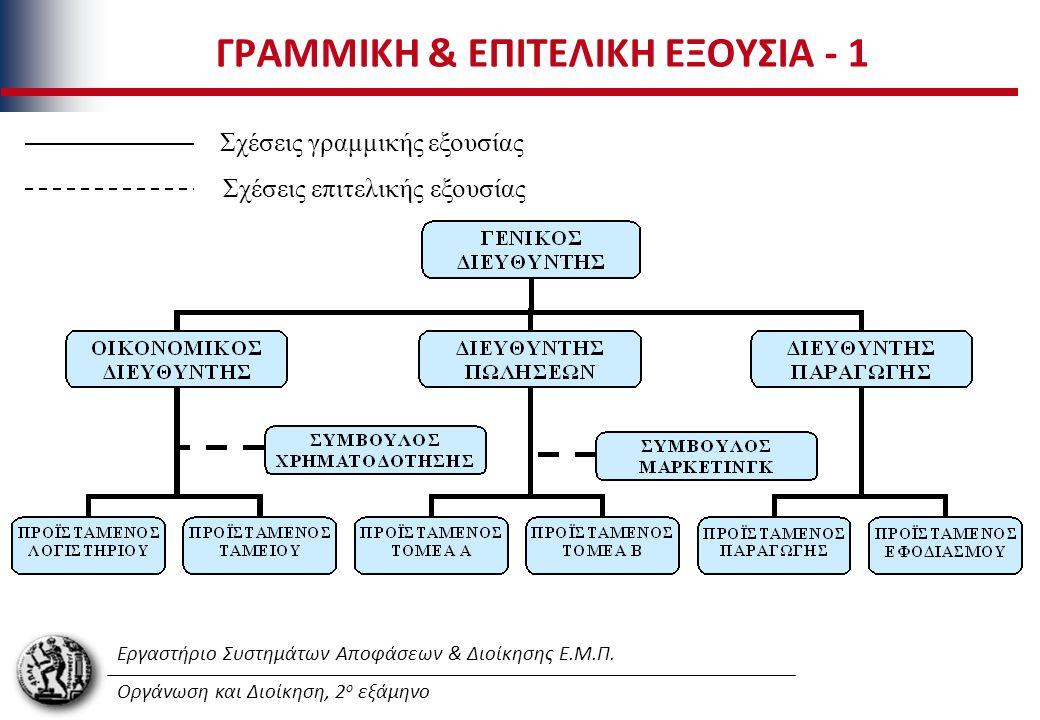 Εργαστήριο Συστημάτων Αποφάσεων & Διοίκησης Ε.Μ.Π. Οργάνωση και Διοίκηση, 2 ο εξάμηνο ΓΡΑΜΜΙΚΗ & ΕΠΙΤΕΛΙΚΗ ΕΞΟΥΣΙΑ - 1 Σχέσεις γραμμικής εξουσίας Σχέσ