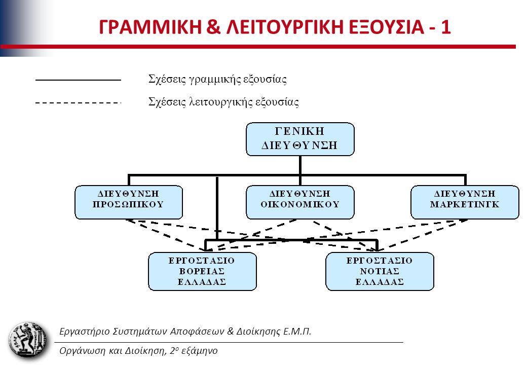 Εργαστήριο Συστημάτων Αποφάσεων & Διοίκησης Ε.Μ.Π. Οργάνωση και Διοίκηση, 2 ο εξάμηνο ΓΡΑΜΜΙΚΗ & ΛΕΙΤΟΥΡΓΙΚΗ ΕΞΟΥΣΙΑ - 1 Σχέσεις λειτουργικής εξουσίας