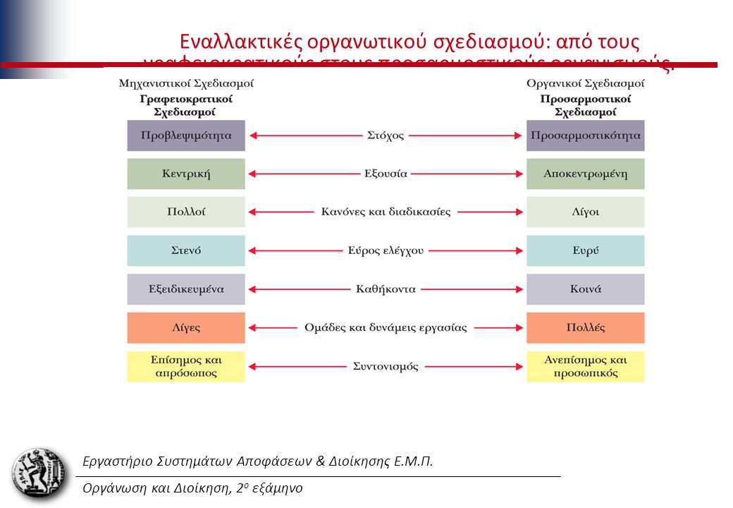 Εργαστήριο Συστημάτων Αποφάσεων & Διοίκησης Ε.Μ.Π. Οργάνωση και Διοίκηση, 2 ο εξάμηνο Εναλλακτικές οργανωτικού σχεδιασμού: από τους γραφειοκρατικούς σ