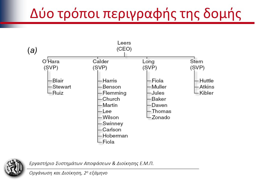 Εργαστήριο Συστημάτων Αποφάσεων & Διοίκησης Ε.Μ.Π. Οργάνωση και Διοίκηση, 2 ο εξάμηνο Δύο τρόποι περιγραφής της δομής (a)