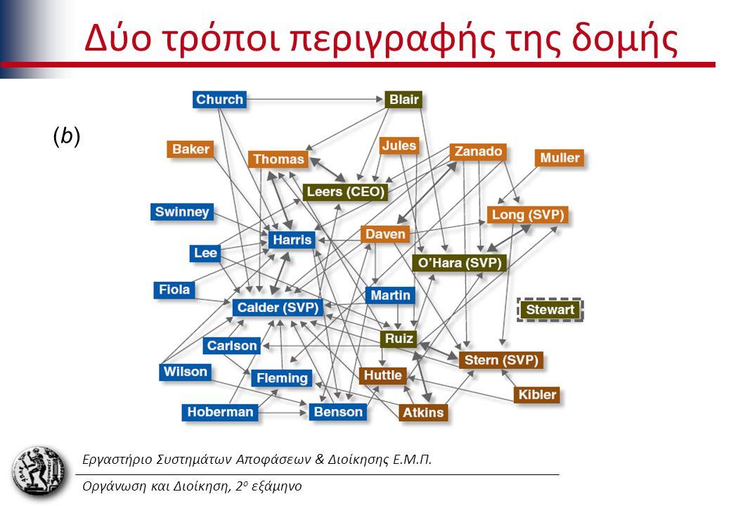 Εργαστήριο Συστημάτων Αποφάσεων & Διοίκησης Ε.Μ.Π. Οργάνωση και Διοίκηση, 2 ο εξάμηνο Δύο τρόποι περιγραφής της δομής (b)(b)