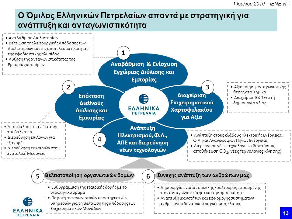 1 Ιουλίου 2010 – ΙΕΝΕ vF 13 Δημιουργία ενιαίας ομιλικής κουλτούρας εστιασμένης στην ανταγωνιστικότητα και την ομαδικότητα Ανάπτυξη ικανοτήτων και εφαρμογής συστημάτων ανθρώπινου δυναμικού παγκόσμιας κλάσης Ο Όμιλος Ελληνικών Πετρελαίων απαντά με στρατηγική για ανάπτυξη και ανταγωνιστικότητα Αναβάθμιση & Ενίσχυση Εγχώριας Διύλισης και Εμπορίας Επέκταση Διεθνούς Διύλισης και Εμπορίας Βελτιστοποίηση οργανωτικών δομών 1 2 Συνεχής ανάπτυξη των ανθρώπων μας 56 Αναβάθμιση Διυλιστηρίων Βελτίωση της λειτουργικής απόδοσης των Διυλιστηρίων και της αποτελεσματικότητας της εφοδιαστικής αλυσίδας Αύξηση της ανταγωνιστικότητας της Εμπορίας καυσίμων Ανάπτυξη στους κλάδους Ηλεκτρικής Ενέργειας, Φ.Α, και Ανανεώσιμων Πηγών Ενέργειας Διερεύνηση νέων τεχνολογιών (βιοκαύσιμα, αποθήκευση CO 2, νέες τεχνολογίες κίνησης) Αξιοποίηση ανταγωνιστικής θέσης στα Χημικά Διαχείριση Ε&Π για τη δημιουργία αξίας Διασφάλιση της επέκτασης στα Βαλκάνια Διερεύνηση επιλογών για εξαγορές Διερεύνηση ευκαιριών στην ανατολική Μεσόγειο Ευθυγράμμιση της εταιρικής δομής με το στρατηγικό όραμα Παροχή ανταγωνιστικών υποστηρικτικών υπηρεσιών για τη βελτίωση της απόδοσης των Επιχειρηματικών Μονάδων Διαχείριση Επιχειρηματικού Χαρτοφυλακίου για Αξία 3 Ανάπτυξη Ηλεκτρισμού, Φ.Α., ΑΠΕ και διερεύνηση νέων τεχνολογιών 4