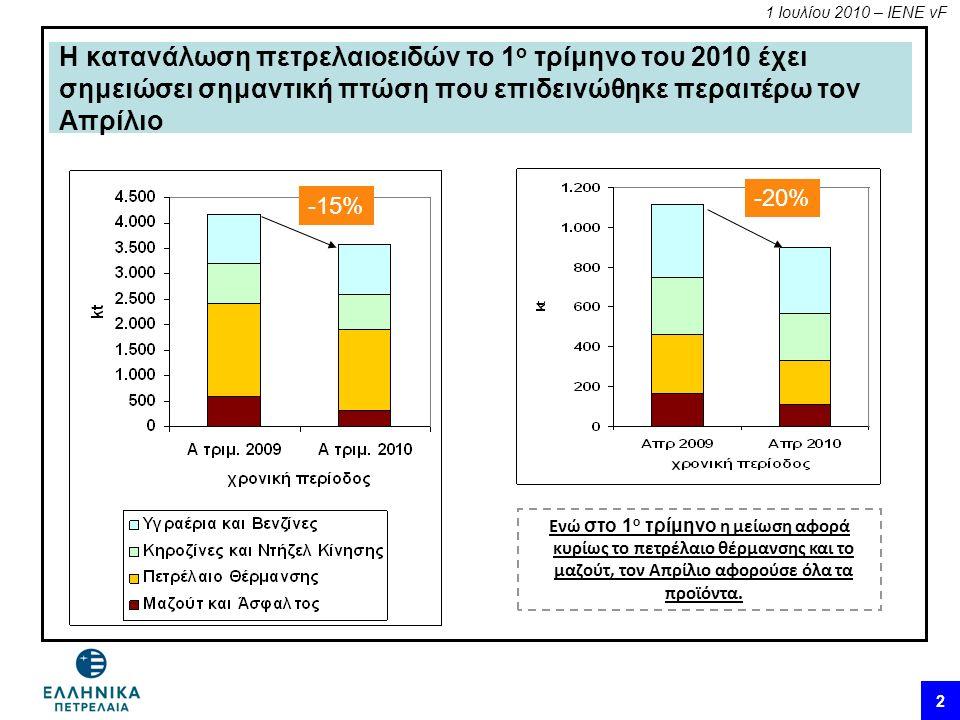 1 Ιουλίου 2010 – ΙΕΝΕ vF 2 Η κατανάλωση πετρελαιοειδών το 1 ο τρίμηνο του 2010 έχει σημειώσει σημαντική πτώση που επιδεινώθηκε περαιτέρω τον Απρίλιο -15% -20% Ενώ στο 1 ο τρίμηνο η μείωση αφορά κυρίως το πετρέλαιο θέρμανσης και το μαζούτ, τον Απρίλιο αφορούσε όλα τα προϊόντα.