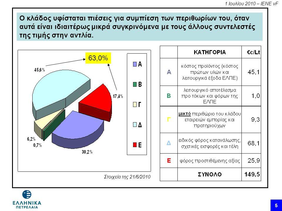1 Ιουλίου 2010 – ΙΕΝΕ vF 5 Ο κλάδος υφίσταται πιέσεις για συμπίεση των περιθωρίων του, όταν αυτά είναι ιδιαιτέρως μικρά συγκρινόμενα με τους άλλους συντελεστές της τιμής στην αντλία.