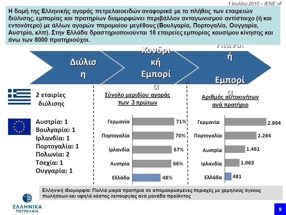 1 Ιουλίου 2010 – ΙΕΝΕ vF 9 Χονδρι κή Εμπορί α Λιανικ ή Εμπορί α Εμπορί α Διύλισ η 2 εταιρίες διύλισης Αυστρία: 1 Βουλγαρία: 1 Ιρλανδία: 1 Πορτογαλία: 1 Πολωνία: 2 Τσεχία: 1 Ουγγαρία: 1 71%Γερμανία 70%Πορτογαλία 67%Ιρλανδία 66%Αυστρία 48%Ελλάδα Σύνολο μεριδίου αγοράς των 3 πρώτων 2.994 Γερμανία 1.063 Πορτογαλία 2.264 Αυστρία 481 Ιρλανδία 1.461 Ελλάδα Αριθμός αυτοκινήτων ανά πρατήριο 9 Η δομή της Ελληνικής αγοράς πετρελαιοειδών αναφορικά με το πλήθος των εταιρειών διύλισης, εμπορίας και πρατηρίων διαμορφώνει περιβάλλον ανταγωνισμού αντίστοιχο (ή και εντονότερο) με άλλων αγορών παρομοίου μεγέθους (Βουλγαρία, Πορτογαλία, Ουγγαρία, Αυστρία, κλπ).