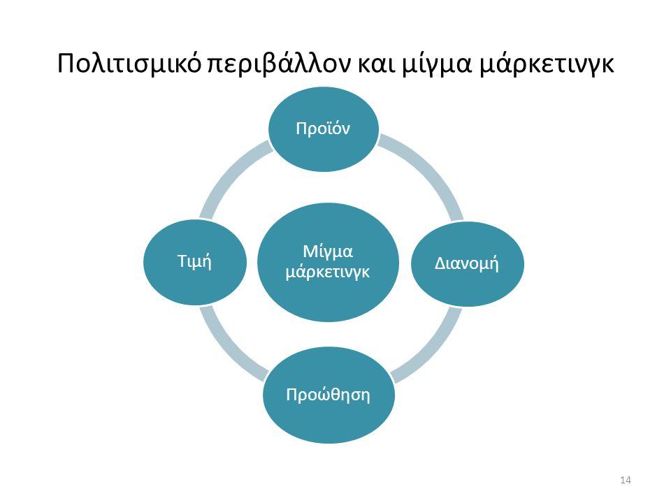 Πολιτισμικό περιβάλλον και μίγμα μάρκετινγκ Chapter 4 Μίγμα μάρκετινγκ ΠροϊόνΔιανομή Προώθηση Τιμή 14