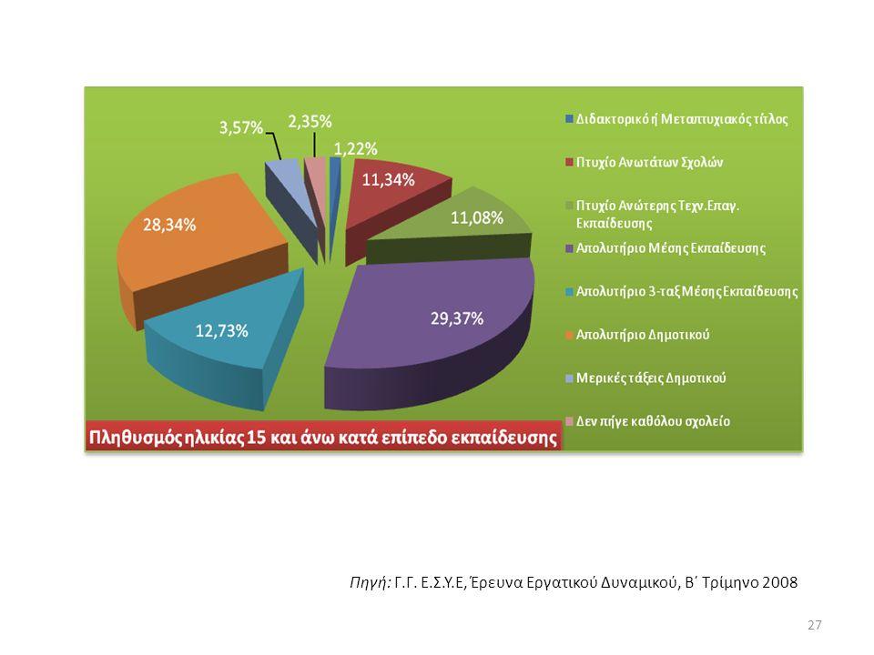 Πηγή: Γ.Γ. Ε.Σ.Υ.Ε, Έρευνα Εργατικού Δυναμικού, B΄ Τρίμηνο 2008 27