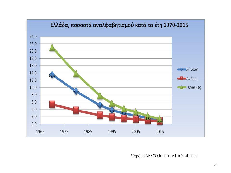 Πηγή: UNESCO Institute for Statistics 29