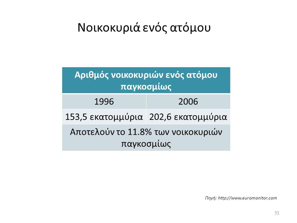 Νοικοκυριά ενός ατόμου Πηγή: http://www.euromonitor.com Αριθμός νοικοκυριών ενός ατόμου παγκοσμίως 19962006 153,5 εκατομμύρια202,6 εκατομμύρια Αποτελούν το 11.8% των νοικοκυριών παγκοσμίως 31