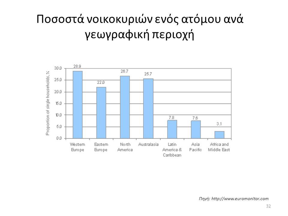 Ποσοστά νοικοκυριών ενός ατόμου ανά γεωγραφική περιοχή Πηγή: http://www.euromonitor.com 32