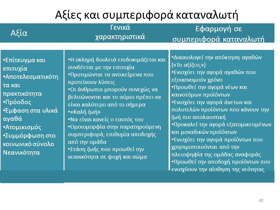 Αξίες και συμπεριφορά καταναλωτή Αξία Γενικά χαρακτηριστικά Εφαρμογή σε συμπεριφορά καταναλωτή Επίτευγμα και επιτυχία Αποτελεσματικότη τα και πρακτικό