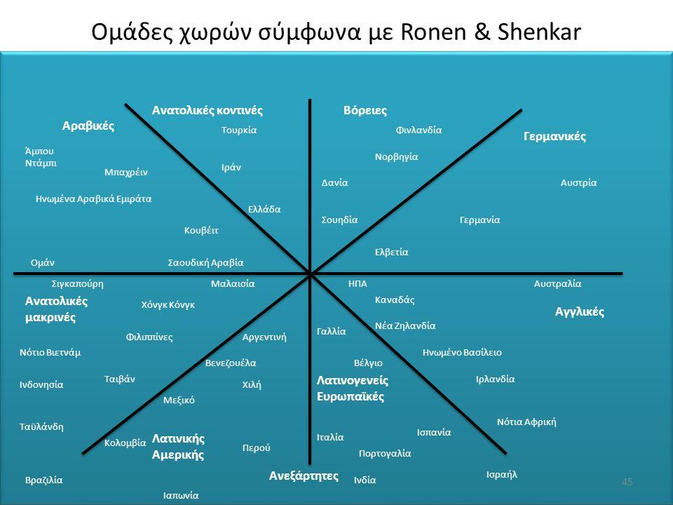 Ομάδες χωρών σύμφωνα με Ronen & Shenkar Βόρειες Ανεξάρτητες Γερμανικές Αγγλικές Λατινογενείς Ευρωπαϊκές Λατινικής Αμερικής Ανατολικές μακρινές Αραβικέ