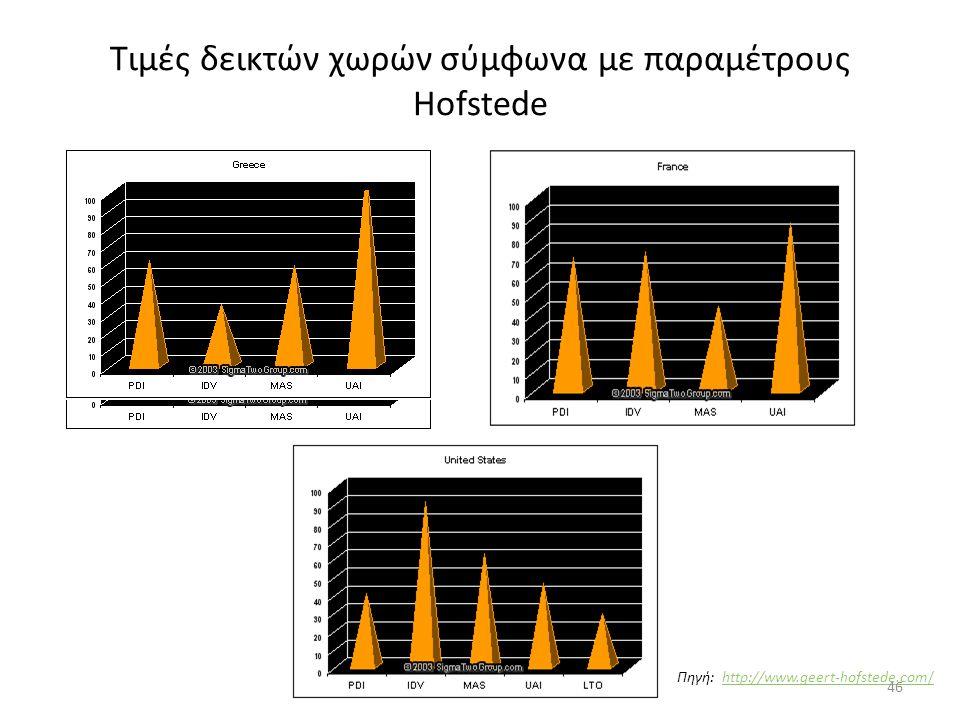 Τιμές δεικτών χωρών σύμφωνα με παραμέτρους Hofstede Πηγή: http://www.geert-hofstede.com/http://www.geert-hofstede.com/ 46