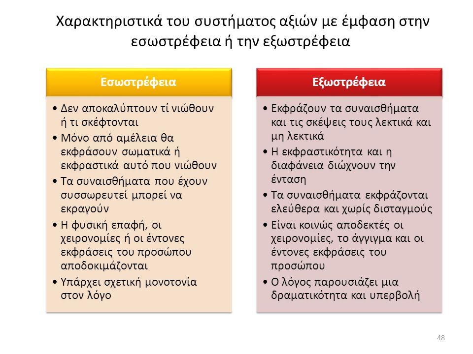 Χαρακτηριστικά του συστήματος αξιών με έμφαση στην εσωστρέφεια ή την εξωστρέφεια Εσωστρέφεια Δεν αποκαλύπτουν τί νιώθουν ή τι σκέφτονται Μόνο από αμέλ