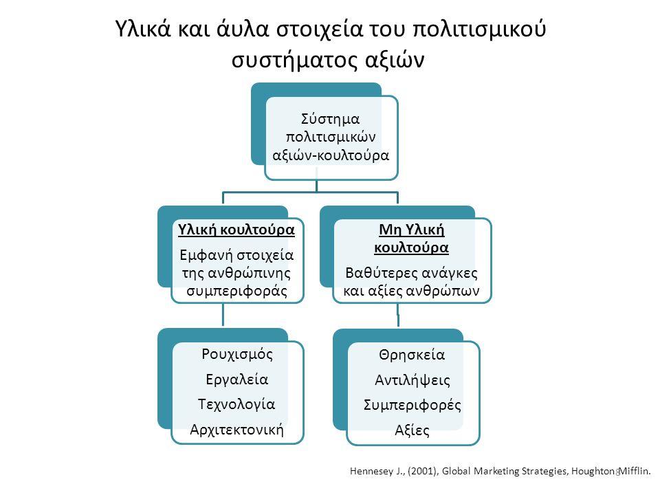 Υλικά και άυλα στοιχεία του πολιτισμικού συστήματος αξιών Σύστημα πολιτισμικών αξιών-κουλτούρα Υλική κουλτούρα Εμφανή στοιχεία της ανθρώπινης συμπεριφοράς Ρουχισμός Εργαλεία Τεχνολογία Αρχιτεκτονική Μη Υλική κουλτούρα Βαθύτερες ανάγκες και αξίες ανθρώπων Θρησκεία Αντιλήψεις Συμπεριφορές Αξίες Hennesey J., (2001), Global Marketing Strategies, Houghton Mifflin.