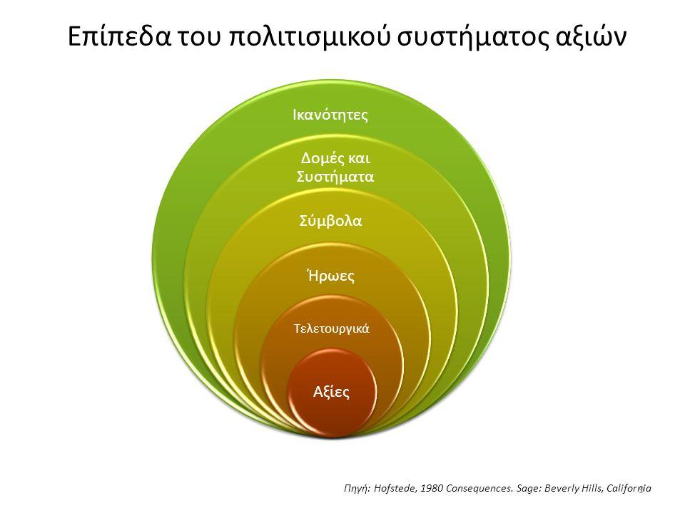 Αξίες και συμπεριφορά καταναλωτή Αξία Γενικά χαρακτηριστικά Εφαρμογή σε συμπεριφορά καταναλωτή Επίτευγμα και επιτυχία Αποτελεσματικότη τα και πρακτικότητα Πρόοδος Έμφαση στα υλικά αγαθά Ατομικισμός Συμμόρφωση στο κοινωνικό σύνολο Νεανικότητα Η σκληρή δουλειά επιδοκιμάζεται και συνδέεται με την επιτυχία Προτιμώνται τα αντικείμενα που προτείνουν λύσεις Οι άνθρωποι μπορούν συνεχώς να βελτιώνονται και το αύριο πρέπει να είναι καλύτερο από το σήμερα «Καλή ζωή» Να είναι κανείς ο εαυτός του Ομοιομορφία στην παρατηρούμενη συμπεριφορά, επιθυμία αποδοχής από την ομάδα Στάση ζωής που προωθεί την νεανικότητα σε ψυχή και σώμα Δικαιολογεί την απόκτηση αγαθών («Το αξίζεις») Ενισχύει την αγορά αγαθών που εξοικονομούν χρόνο Προωθεί την αγορά νέων και καινοτόμων προϊόντων Ενισχύει την αγορά άνετων και πολυτελών προϊόντων που κάνουν την ζωή πιο απολαυστική Προκαλεί την αγορά εξατομικευμένων και μοναδικών προϊόντων Ενισχύει την αγορά προϊόντων που χρησιμοποιούνται από την πλειοψηφία της ομάδας αναφοράς Προωθεί την αποδοχή προϊόντων που ενισχύουν την αίσθηση της νεότητας 40