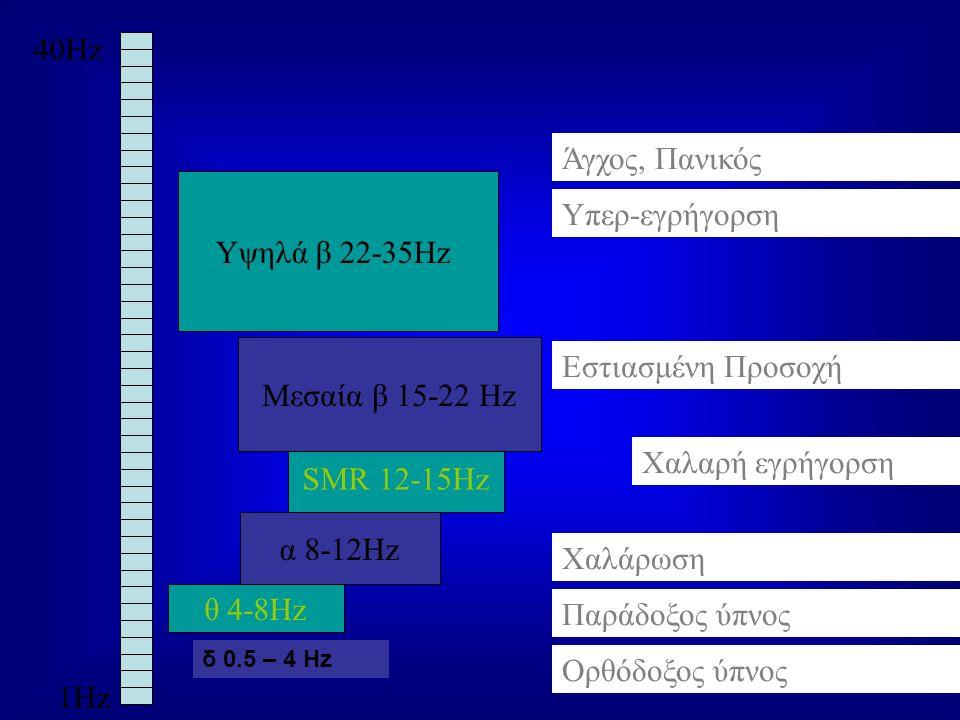 40Hz 1Hz θ 4-8Hz α 8-12Hz SMR 12-15Hz Μεσαία β 15-22 Hz Υψηλά β 22-35Hz Χαλάρωση Ορθόδοξος ύπνος Παράδοξος ύπνος Εστιασμένη Προσοχή Υπερ-εγρήγορση Άγχ