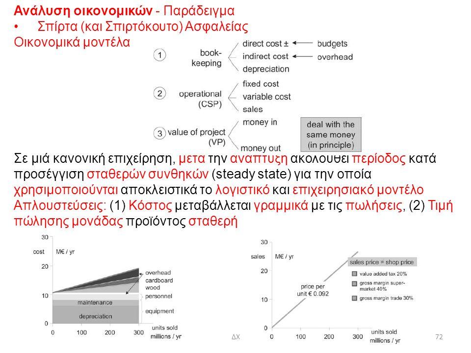 30/10/2015ΔΧ72 Ανάλυση οικονομικών - Παράδειγμα Σπίρτα (και Σπιρτόκουτο) Ασφαλείας Οικονομικά μοντέλα Σε μιά κανονική επιχείρηση, μετά την ανάπτυξη ακολουθεί περίοδος κατά προσέγγιση σταθερών συνθηκών (steady state) για την οποία χρησιμοποιούνται αποκλειστικά το λογιστικό και επιχειρησιακό μοντέλο Απλουστεύσεις: (1) Κόστος μεταβάλλεται γραμμικά με τις πωλήσεις, (2) Τιμή πώλησης μονάδας προϊόντος σταθερή