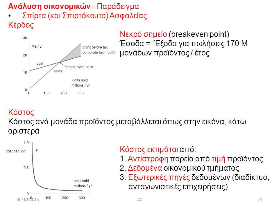 30/10/2015ΔΧ74 Ανάλυση οικονομικών - Παράδειγμα Σπίρτα (και Σπιρτόκουτο) Ασφαλείας Κέρδος Νεκρό σημείο (breakeven point) Έσοδα = ΄Εξοδα για πωλήσεις 170 M μονάδων προϊόντος / έτος Κόστος Κόστος ανά μονάδα προϊόντος μεταβάλλεται όπως στην εικόνα, κάτω αριστερά Κόστος εκτιμάται από: 1.