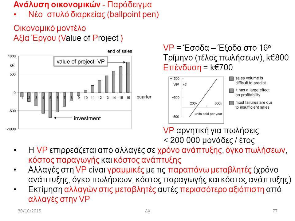 30/10/2015ΔΧ77 Ανάλυση οικονομικών - Παράδειγμα Νέο στυλό διαρκείας (ballpoint pen) Οικονομικό μοντέλο Αξία Έργου (Value οf Project ) VP = Έσοδα – Έξο
