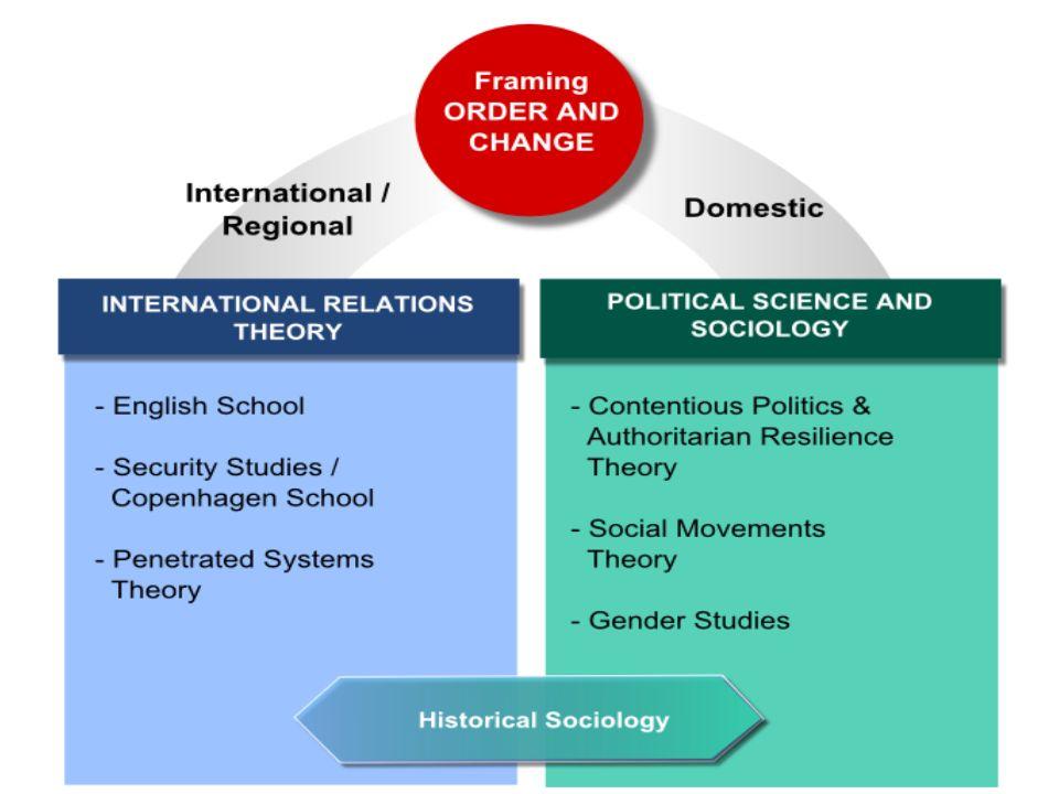 Η έννοια της περιφέρειας Η έννοια της τάξης (order) Αγγλική Σχολή: pattern of activity Σχολή Κοπεγχάγης: amity/enmity analytical concept Αυτονομία του μεσανατολικού συστήματος
