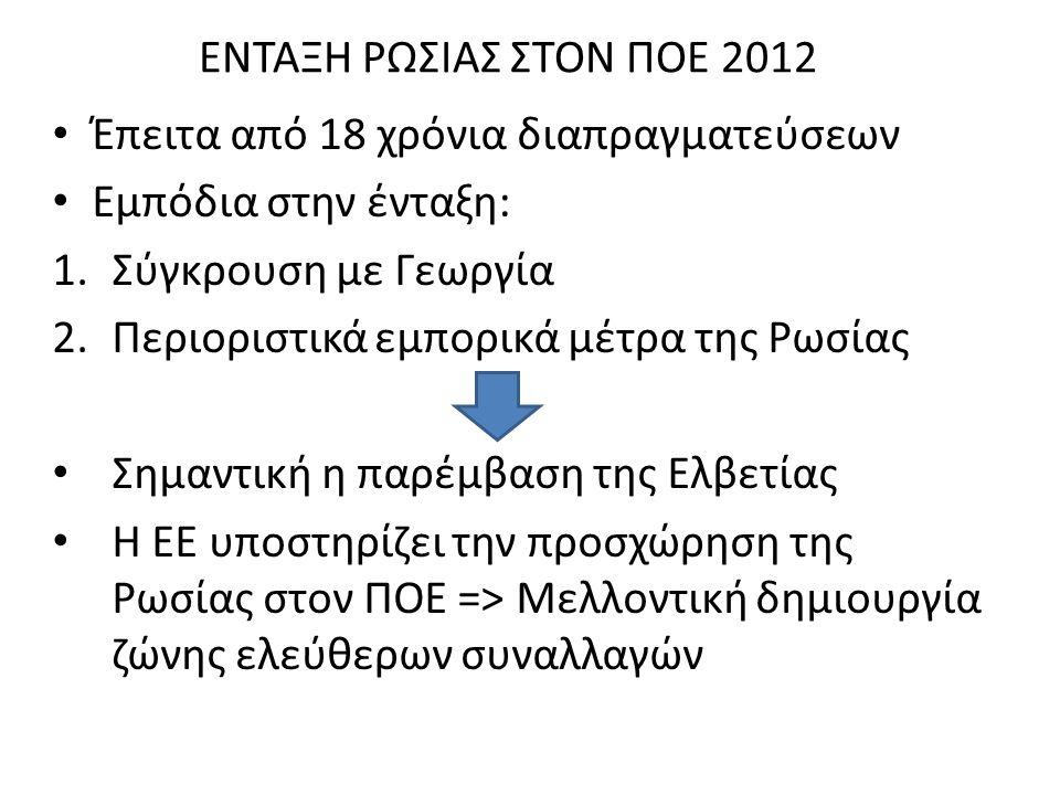 ΕΝΤΑΞΗ ΡΩΣΙΑΣ ΣΤΟΝ ΠΟΕ 2012 Έπειτα από 18 χρόνια διαπραγματεύσεων Εμπόδια στην ένταξη: 1.Σύγκρουση με Γεωργία 2.Περιοριστικά εμπορικά μέτρα της Ρωσίας Σημαντική η παρέμβαση της Ελβετίας Η ΕΕ υποστηρίζει την προσχώρηση της Ρωσίας στον ΠΟΕ => Μελλοντική δημιουργία ζώνης ελεύθερων συναλλαγών