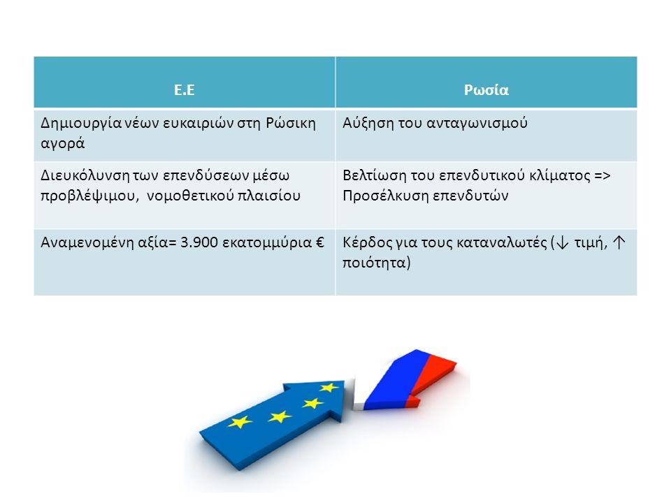 Ε.ΕΡωσία Δημιουργία νέων ευκαιριών στη Ρώσικη αγορά Αύξηση του ανταγωνισμού Διευκόλυνση των επενδύσεων μέσω προβλέψιμου, νομοθετικού πλαισίου Βελτίωση
