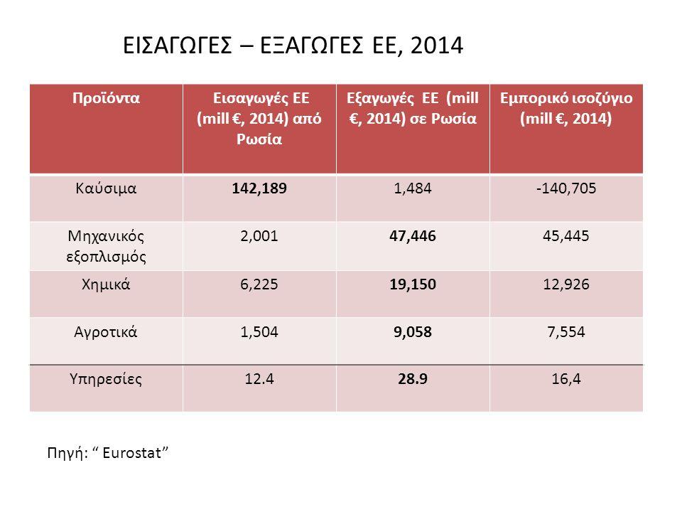 Πηγή: Eurostat Προϊόντα Εισαγωγές EE (mill €, 2014) από Ρωσία Εξαγωγές EE (mill €, 2014) σε Ρωσία Εμπορικό ισοζύγιο (mill €, 2014) Καύσιμα142,1891,484-140,705 Μηχανικός εξοπλισμός 2,00147,44645,445 Χημικά6,22519,15012,926 Αγροτικά1,5049,0587,554 Υπηρεσίες12.428.916,4 ΕΙΣΑΓΩΓΕΣ – ΕΞΑΓΩΓΕΣ ΕΕ, 2014