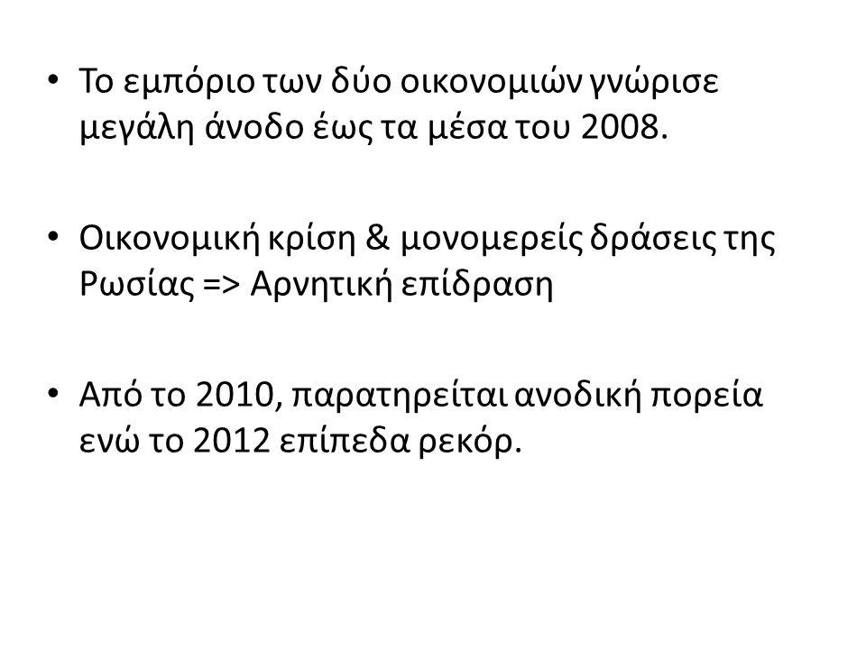 Το εμπόριο των δύο οικονομιών γνώρισε μεγάλη άνοδο έως τα μέσα του 2008. Οικονομική κρίση & μονομερείς δράσεις της Ρωσίας => Αρνητική επίδραση Από το