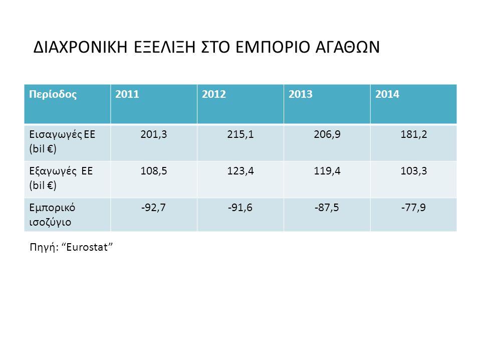 Πηγή: Eurostat Περίοδος2011201220132014 Εισαγωγές ΕΕ (bil €) 201,3215,1206,9181,2 Εξαγωγές ΕΕ (bil €) 108,5123,4119,4103,3 Εμπορικό ισοζύγιο -92,7-91,6-87,5-77,9 ΔΙΑΧΡΟΝΙΚΗ ΕΞΕΛΙΞΗ ΣΤΟ ΕΜΠΟΡΙΟ ΑΓΑΘΩΝ