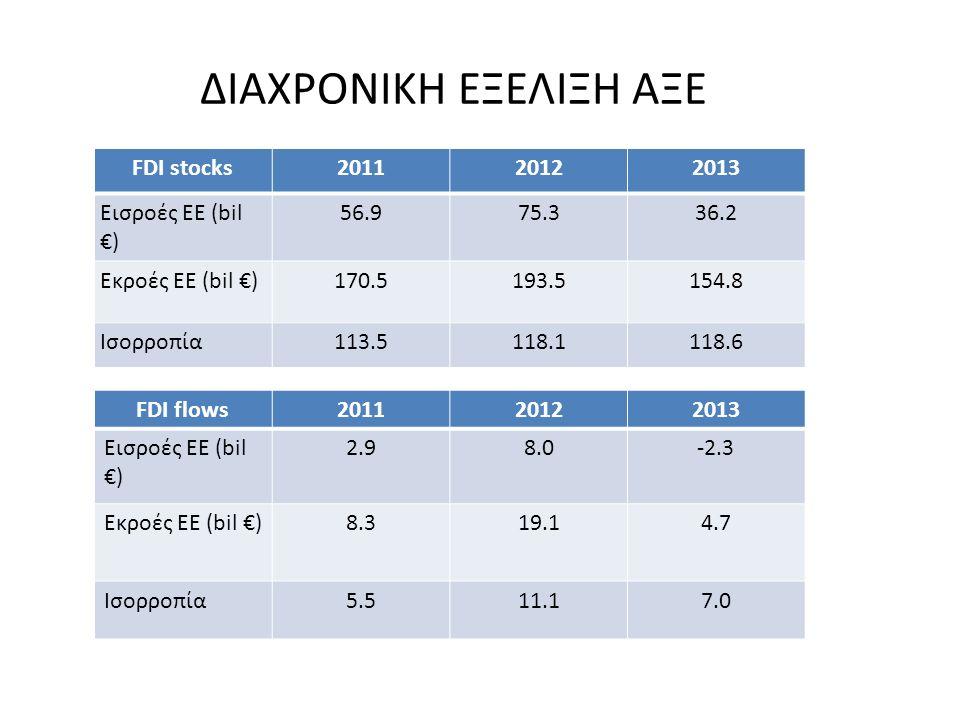 ΔΙΑΧΡΟΝΙΚΗ ΕΞΕΛΙΞΗ ΑΞΕ FDI stocks201120122013 Εισροές ΕΕ (bil €) 56.975.336.2 Εκροές ΕΕ (bil €)170.5193.5154.8 Ισορροπία113.5118.1118.6 FDI flows20112