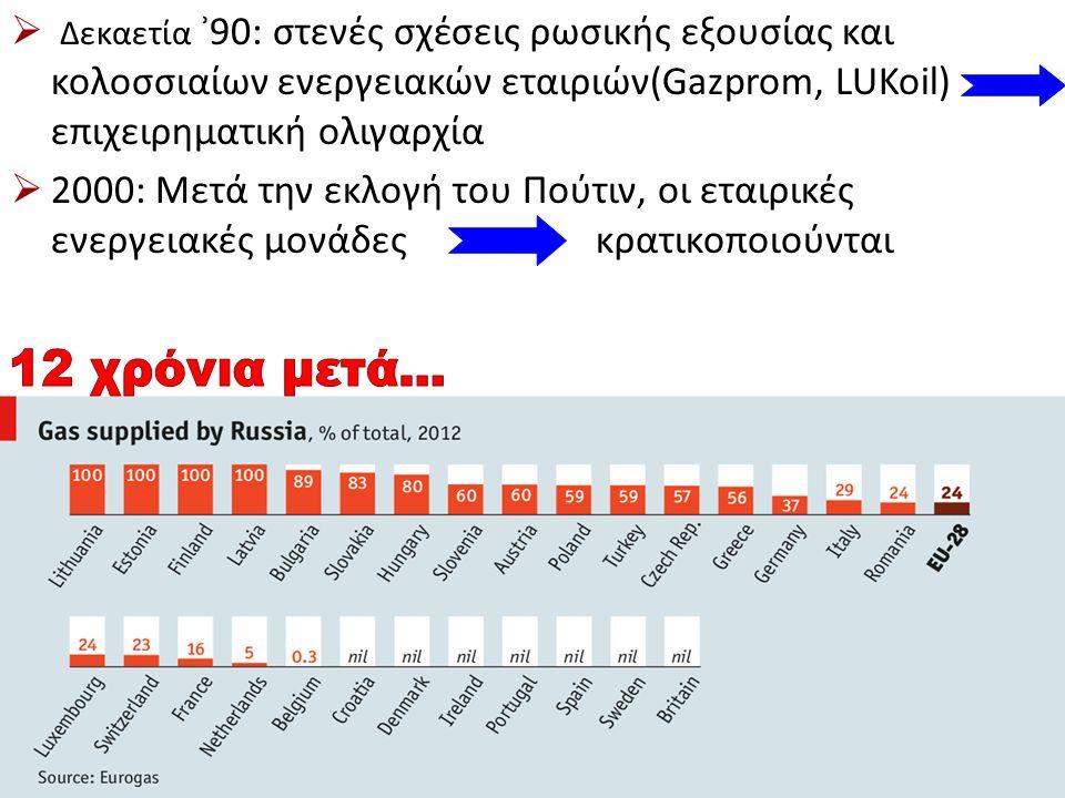  Δεκαετία ʾ90: στενές σχέσεις ρωσικής εξουσίας και κολοσσιαίων ενεργειακών εταιριών(Gazprom, LUKoil) επιχειρηματική ολιγαρχία  2000: Μετά την εκλογή του Πούτιν, οι εταιρικές ενεργειακές μονάδες κρατικοποιούνται