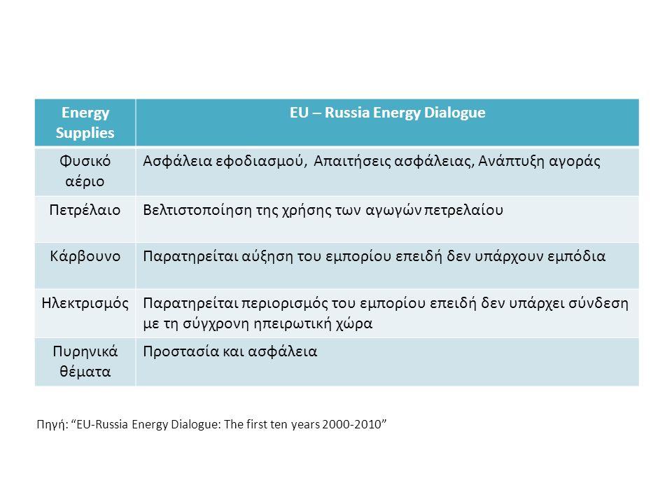 Πηγή: EU-Russia Energy Dialogue: The first ten years 2000-2010 Energy Supplies EU – Russia Energy Dialogue Φυσικό αέριο Ασφάλεια εφοδιασμού, Απαιτήσεις ασφάλειας, Ανάπτυξη αγοράς ΠετρέλαιοΒελτιστοποίηση της χρήσης των αγωγών πετρελαίου ΚάρβουνοΠαρατηρείται αύξηση του εμπορίου επειδή δεν υπάρχουν εμπόδια ΗλεκτρισμόςΠαρατηρείται περιορισμός του εμπορίου επειδή δεν υπάρχει σύνδεση με τη σύγχρονη ηπειρωτική χώρα Πυρηνικά θέματα Προστασία και ασφάλεια