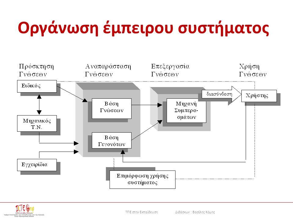 ΤΠΕ στην Εκπαίδευση Διδάσκων : Βασίλης Κόμης Οργάνωση έμπειρου συστήματος