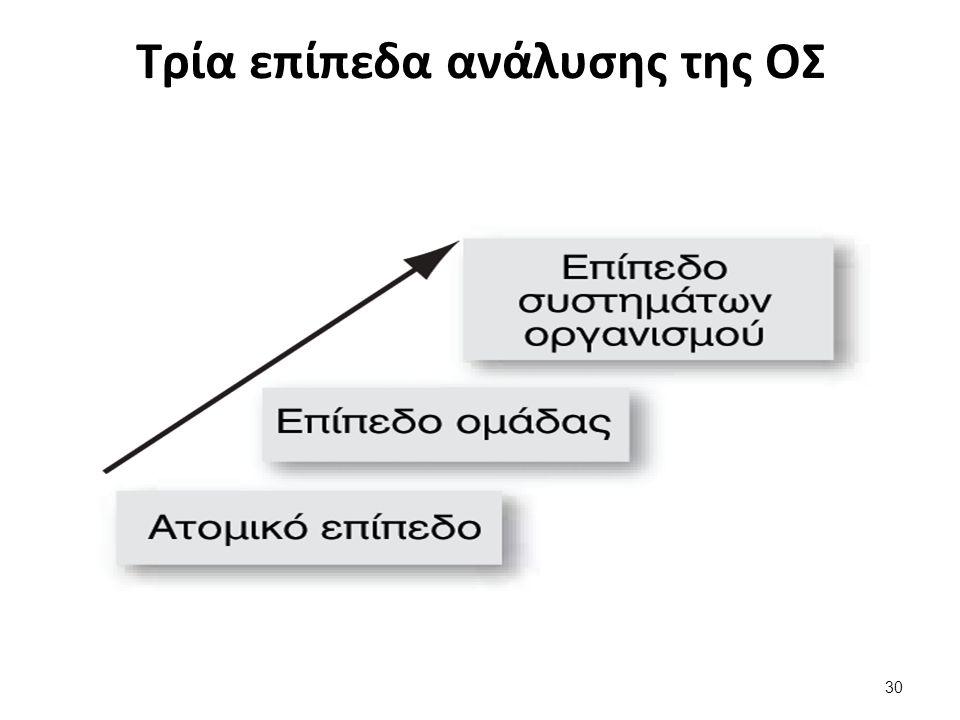 30 Τρία επίπεδα ανάλυσης της ΟΣ