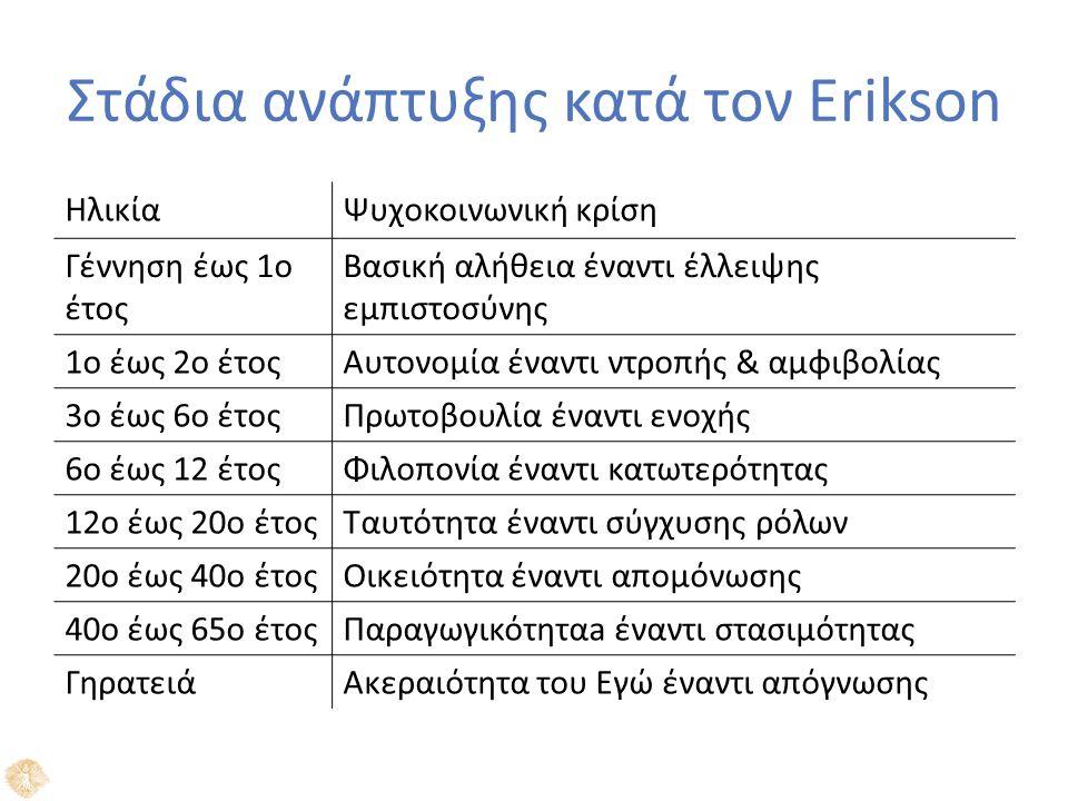 Στάδια ανάπτυξης κατά τον Erikson ΗλικίαΨυχοκοινωνική κρίση Γέννηση έως 1ο έτος Βασική αλήθεια έναντι έλλειψης εμπιστοσύνης 1ο έως 2ο έτοςΑυτονομία έναντι ντροπής & αμφιβολίας 3ο έως 6ο έτοςΠρωτοβουλία έναντι ενοχής 6ο έως 12 έτοςΦιλοπονία έναντι κατωτερότητας 12ο έως 20ο έτοςΤαυτότητα έναντι σύγχυσης ρόλων 20ο έως 40ο έτοςΟικειότητα έναντι απομόνωσης 40ο έως 65ο έτοςΠαραγωγικότηταa έναντι στασιμότητας ΓηρατειάΑκεραιότητα του Εγώ έναντι απόγνωσης