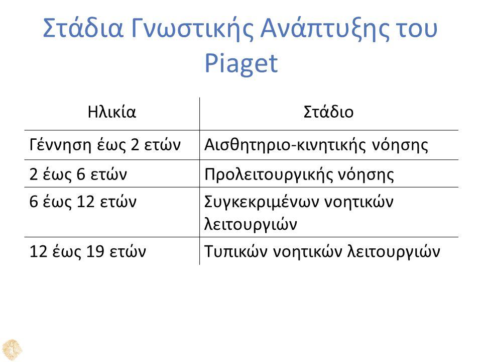 Στάδια Γνωστικής Ανάπτυξης του Piaget ΗλικίαΣτάδιο Γέννηση έως 2 ετώνΑισθητηριο-κινητικής νόησης 2 έως 6 ετώνΠρολειτουργικής νόησης 6 έως 12 ετώνΣυγκεκριμένων νοητικών λειτουργιών 12 έως 19 ετώνΤυπικών νοητικών λειτουργιών
