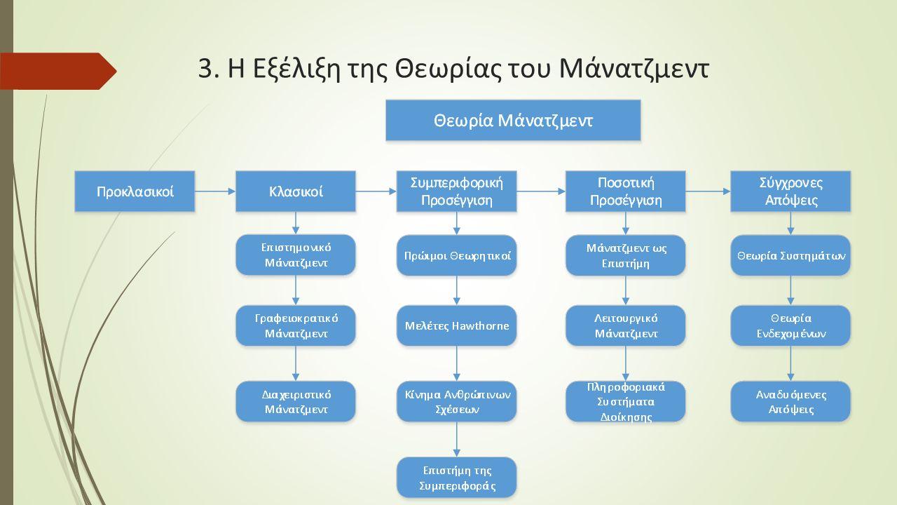 3. Η Εξέλιξη της Θεωρίας του Μάνατζμεντ