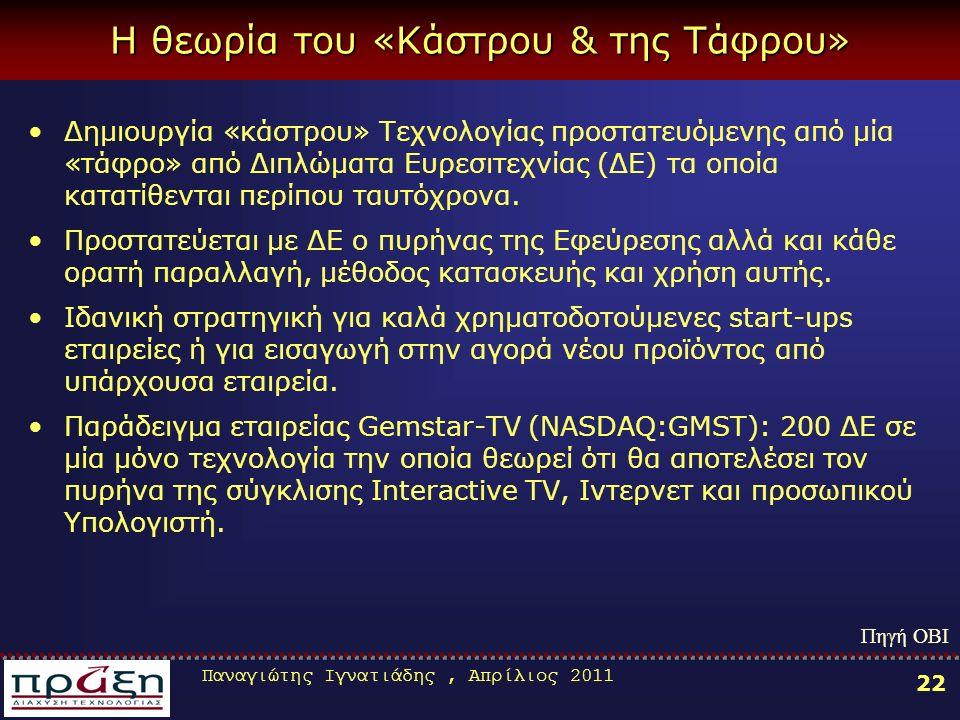 Παναγιώτης Ιγνατιάδης, Απρίλιος 2011 22 Η θεωρία του «Κάστρου & της Τάφρου» Δημιουργία «κάστρου» Τεχνολογίας προστατευόμενης από μία «τάφρο» από Διπλώματα Ευρεσιτεχνίας (ΔΕ) τα οποία κατατίθενται περίπου ταυτόχρονα.