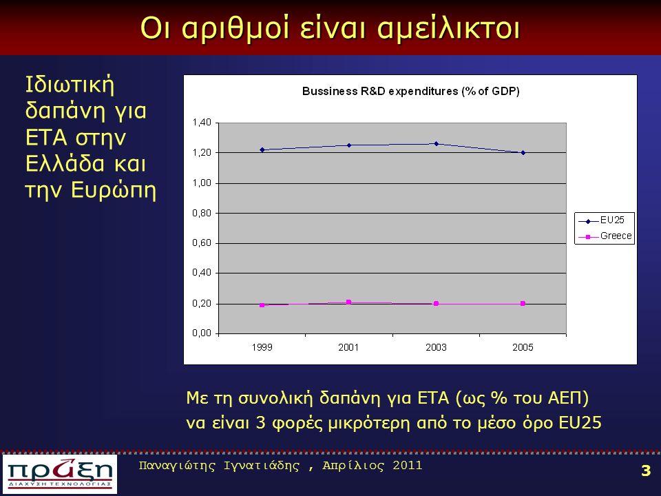 Παναγιώτης Ιγνατιάδης, Απρίλιος 2011 3 Οι αριθμοί είναι αμείλικτοι Ιδιωτική δαπάνη για ΕΤΑ στην Ελλάδα και την Ευρώπη Με τη συνολική δαπάνη για ΕΤΑ (ω