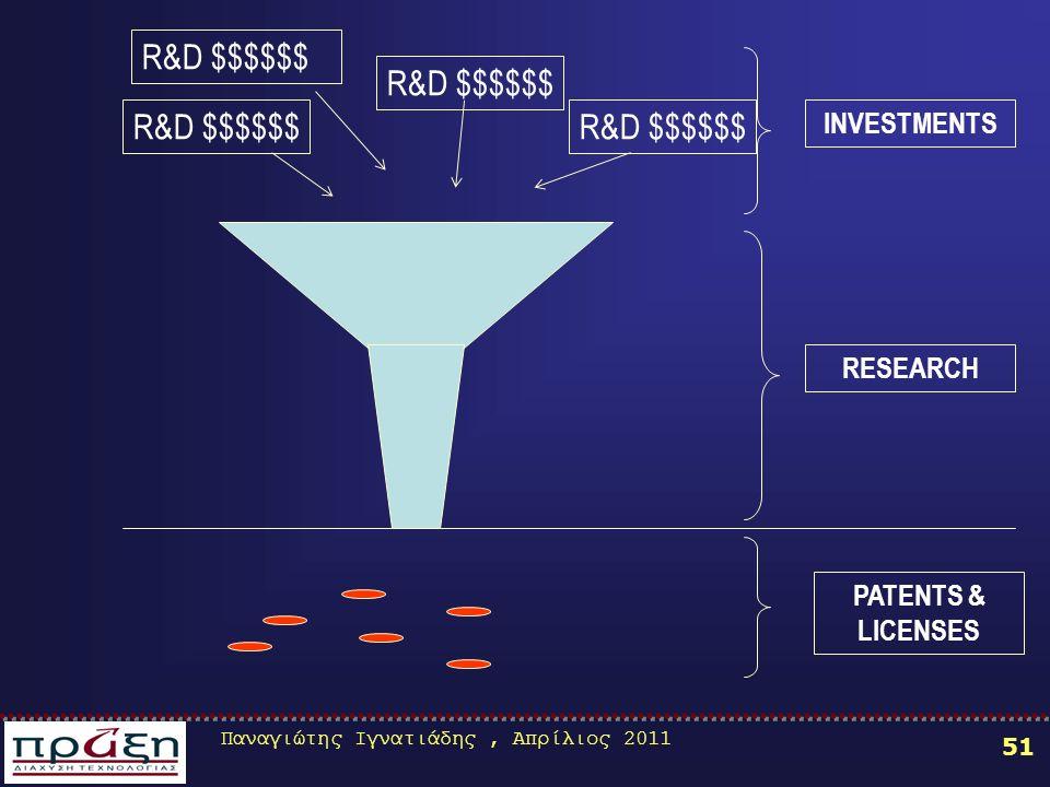 Παναγιώτης Ιγνατιάδης, Απρίλιος 2011 51 R&D $$$$$$ INVESTMENTS RESEARCH PATENTS & LICENSES