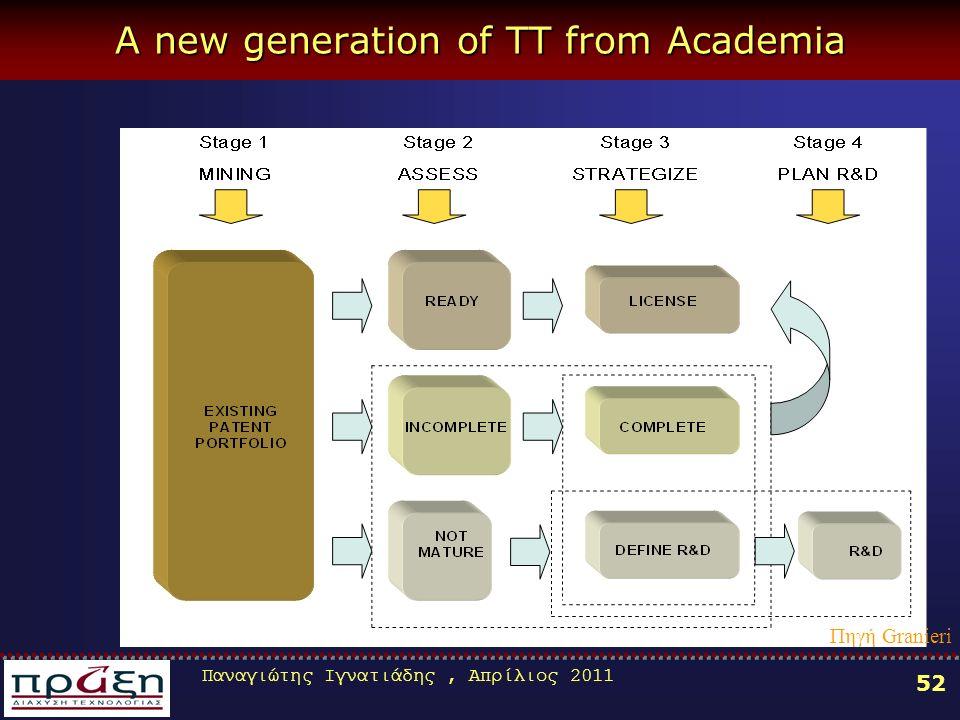 Παναγιώτης Ιγνατιάδης, Απρίλιος 2011 52 A new generation of TT from Academia Πηγή Granieri