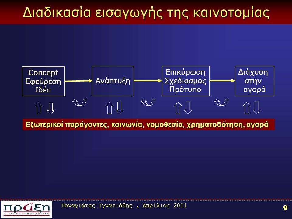 Παναγιώτης Ιγνατιάδης, Απρίλιος 2011 9 Διαδικασία εισαγωγής της καινοτομίας Concept Εφεύρεση Ιδέα Ανάπτυξη Επικύρωση Σχεδιασμός Πρότυπο Διάχυση στην αγορά Εξωτερικοί παράγοντες, κοινωνία, νομοθεσία, χρηματοδότηση, αγορά